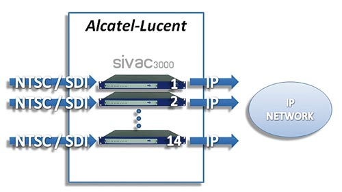Sapec-alcatel-lucent