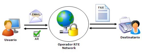 RTE Network