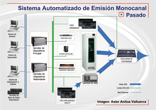 sistemas de emision