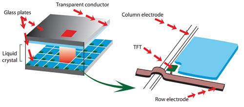 Figura 2 - Estructura pixelar de un LCD.