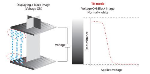 Figura 3. Displaying a black…= Visualización de una imagen en negro (tensión activada)TN mode…= Modo TN Voltaje ON: Black image= Tensión activada: Imagen en negro Normally white= Normalmente blanco Voltaje= Tensión Applied voltaje= Tensión aplicada Figura 3 - Un LCD twist-nematic común mostrará, por lo general, blancos.