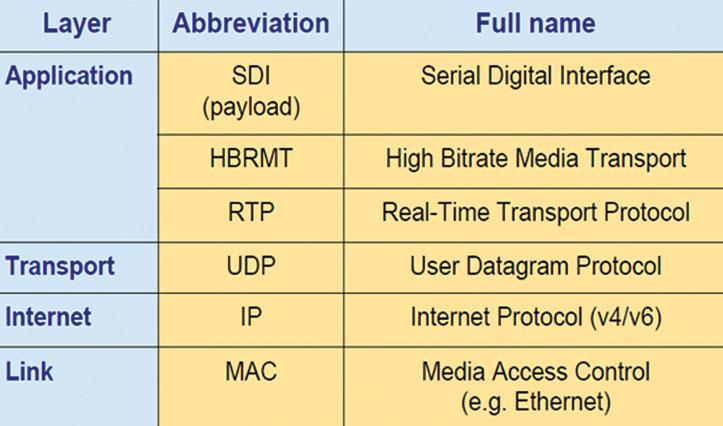Pila de protocolos de SMPTE 2022-6
