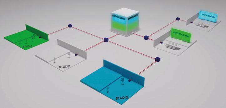 Ejemplo de infraestructura de producción AV en directo basada en IP
