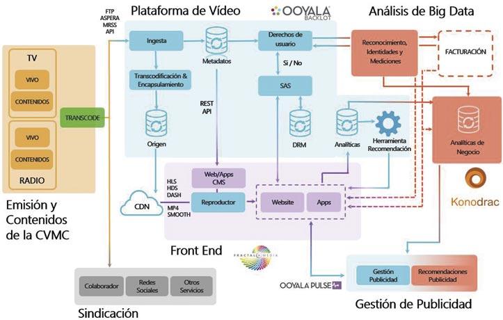 Plataforma multimedia