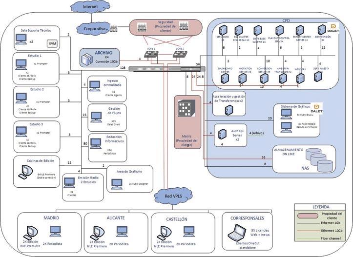 Diagrama de red redacción única