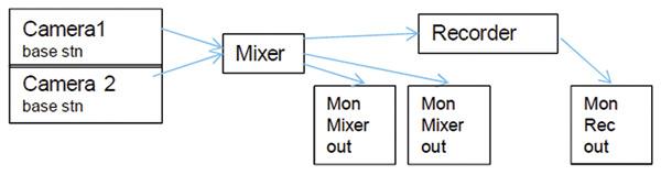 Esquema de conexión - Diagrama 1