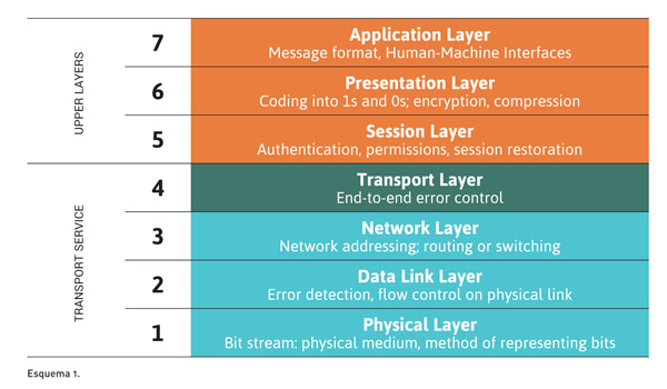 Esquema en el que figura el modelo ISO/OSI de capas