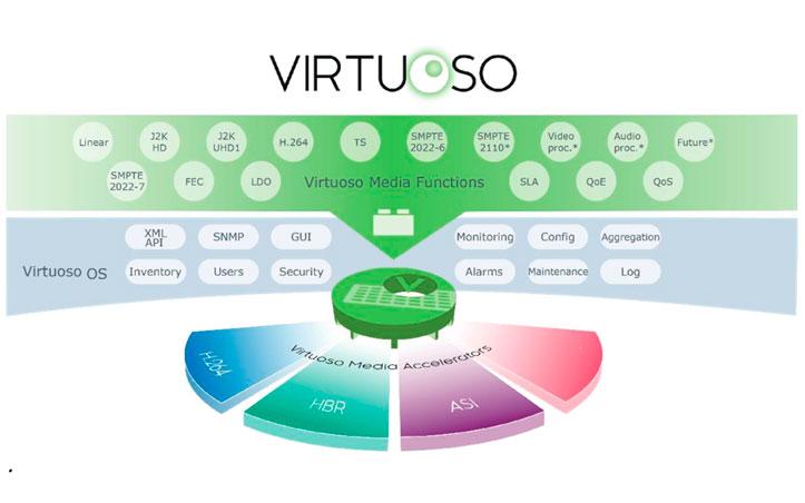 nevion_virtuoso