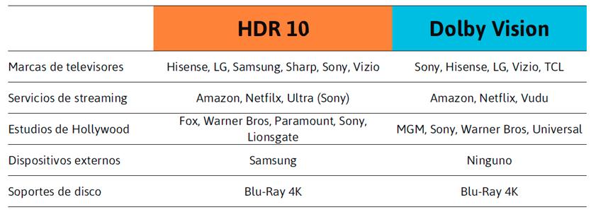 Tabla comparativa entre HDR 10 y Dolby Vision