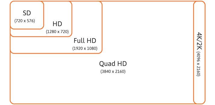 Comparativa esquemática de las resoluciones HD, Quad HD
