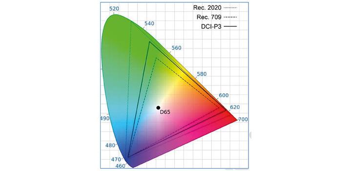 Comparativa de espacios de color