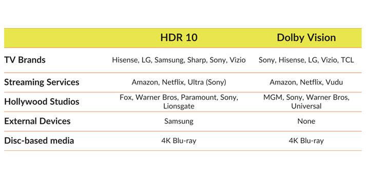 Cuadro comparativo entre HDR 10 y Dolby Vision