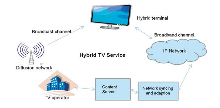 Esquema en la que se explican los procesos de televisión híbrida