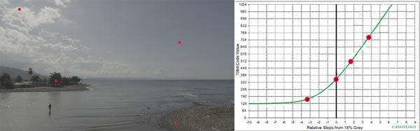 Baracoa. Cuba. Curva CanonLog3 BT2020. 3840x2160 160 Mbps VBR. YUV 4:2:2 10 bits. 25P fps. 180º.Focal 8,3mm T 10. 6450 Kº. ND 1/16 ( ND 1.2) Ganancia 2.5Db.