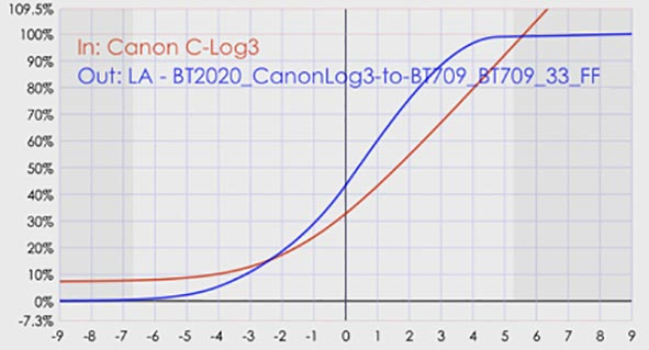 20-Canon-C-Log3-y-BT2020-CanonLog3