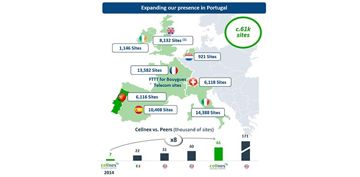 Mapa ilustrativo de la presencia de Cellnex en Portugal