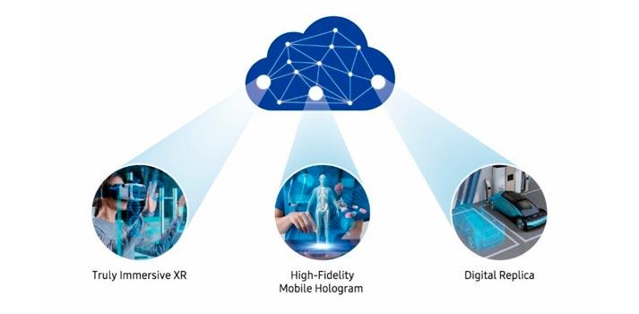 Algunos de los avances fundamentales en materia de telecomunicaciones que traerá el 6G según Samsung