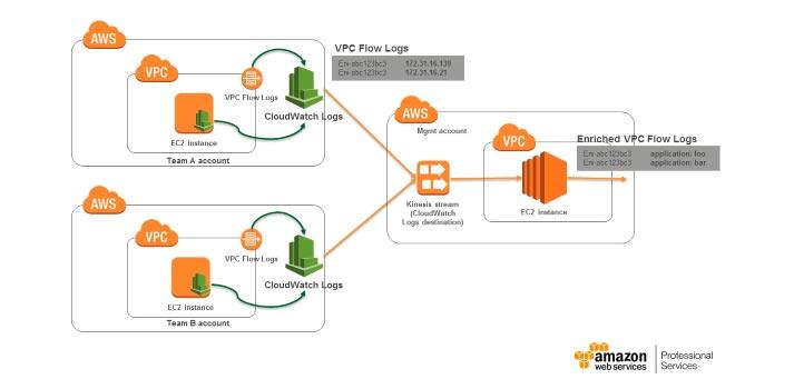 Arquitectura de Amazon Web Services y Netflix caso de estudio