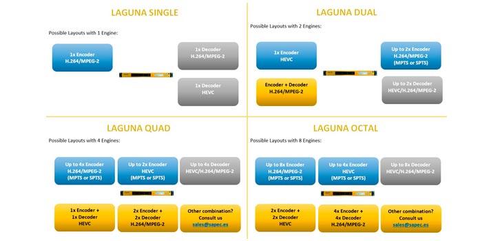 Esquema con características de la plataforma Laguna de Sapec (Cuatro modelos)
