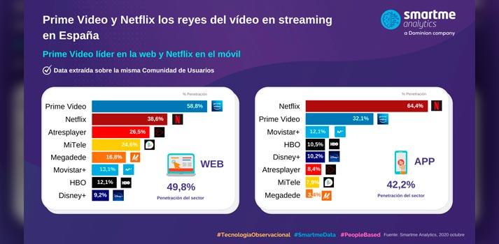 Estadísticas smartme analytics sobre consumo de plataformas de VOD en España