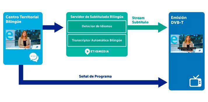 Sistema de subtitulación automática de Etiqmedia implementado por Aicox en RTVE - Flujo de trabajo