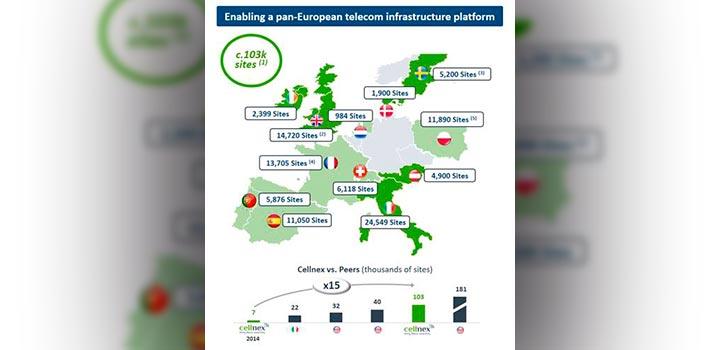 Despliegue de Cellnex en Europa - Noviembre de 2020