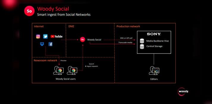 Esquema de funcionamiento de la herramienta Woody Social de Woody Technologies
