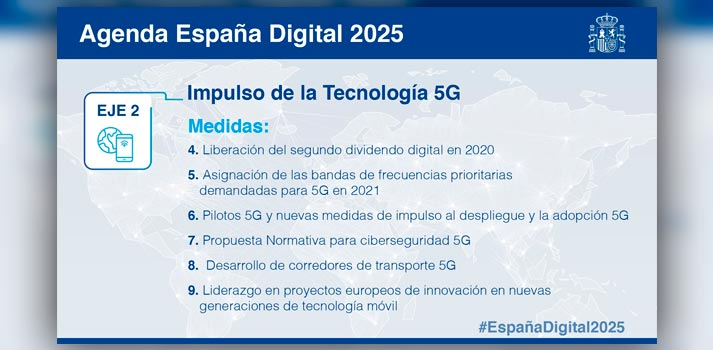 Agenda 2025 de España - Agenda Digital