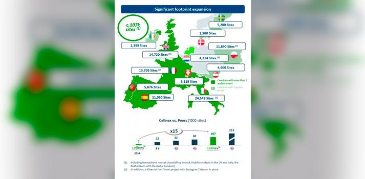 Cellnex Telecom - Expansión europea en Enero de 2021