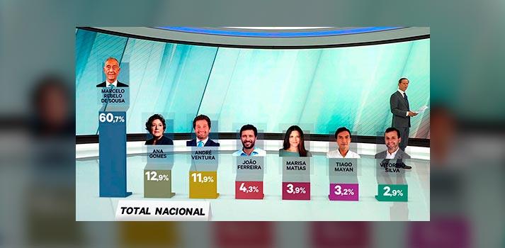 Ejemplo de los gráficos desplegados por wTVision en la noche presidencial de Portugal