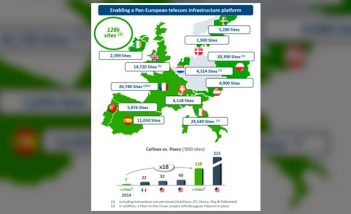 Alcance de Cellnex en territorio Europeo - 2021
